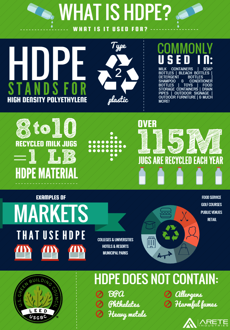 HDPE infographic